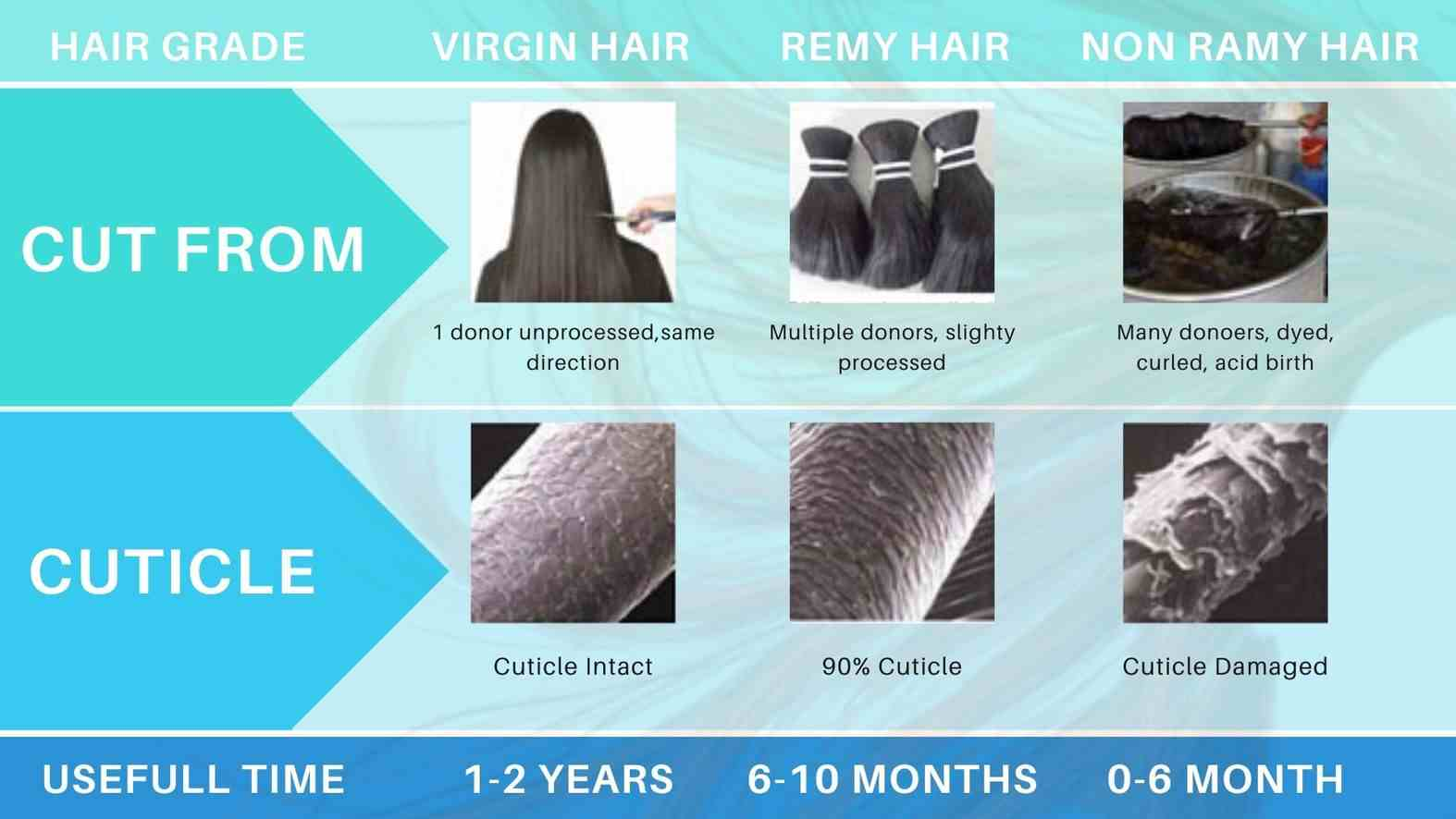 Remy Hair difference full chart